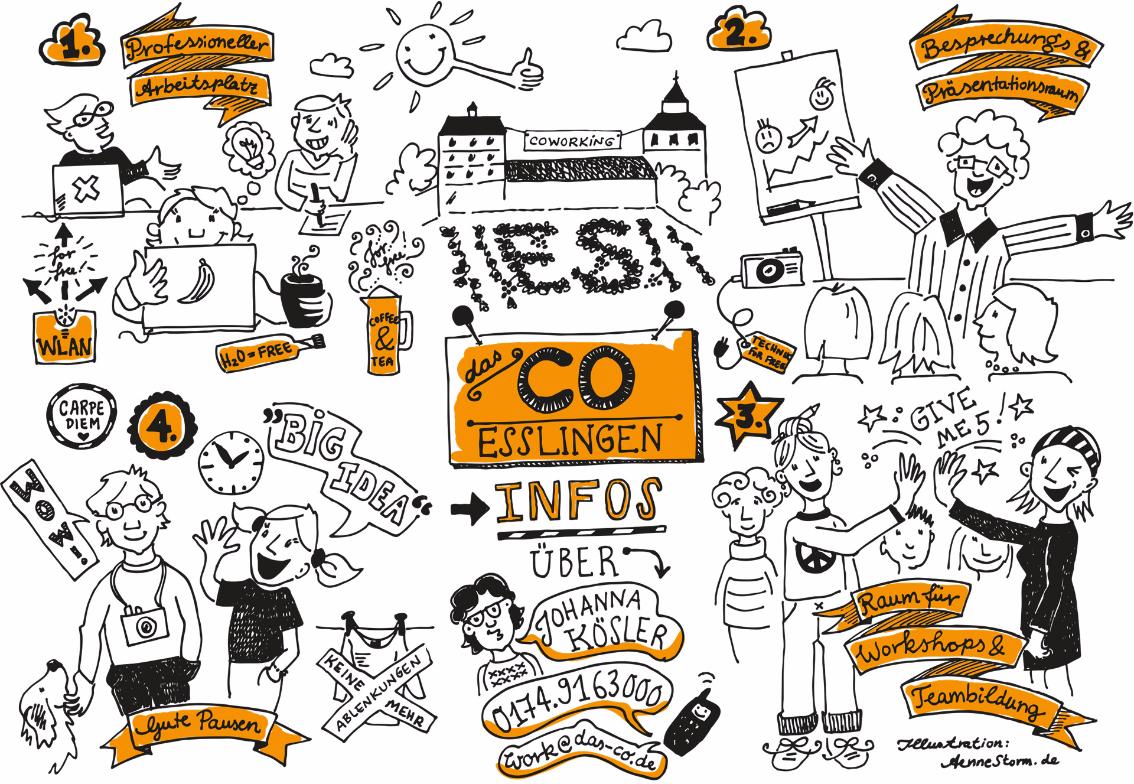 Das CO - Coworking Esslingen: Arbeitsplätze und Seminarräume   das-co